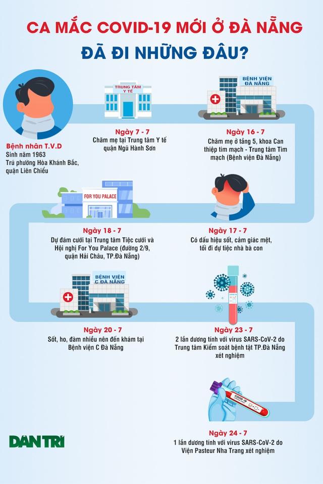 Chính thức công bố bệnh nhân Đà Nẵng mắc Covid-19 trong cộng đồng