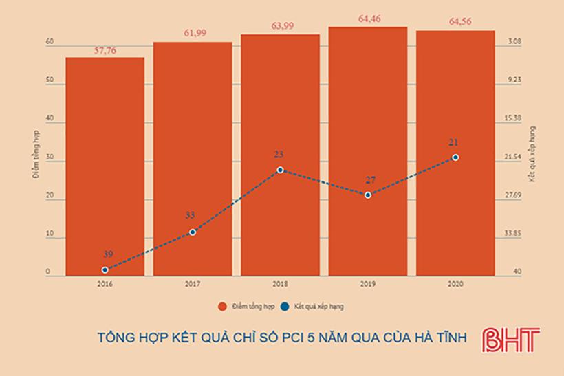 Cải thiện Chỉ số PCI ở Hà Tĩnh: Thực chất, hiệu quả và sự đồng hành